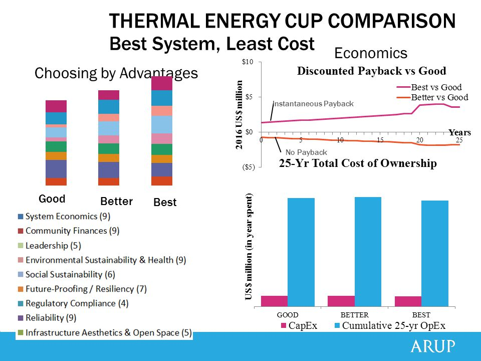 THERMAL ENERGY CUP COMPARISON Best System, Least Cost Choosing by Advantages Economics Instantaneous Payback No Payback Good Better Best