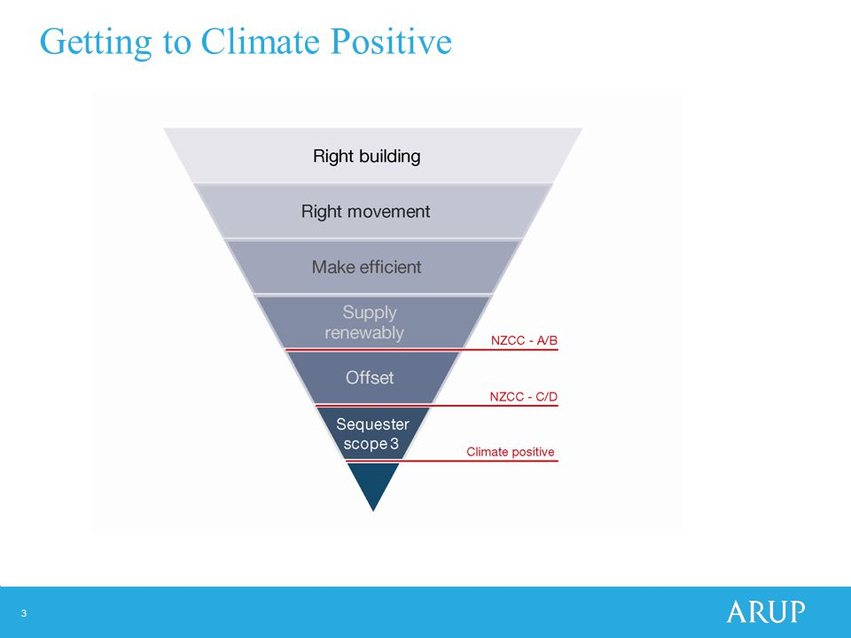 3 Getting to Climate Positive
