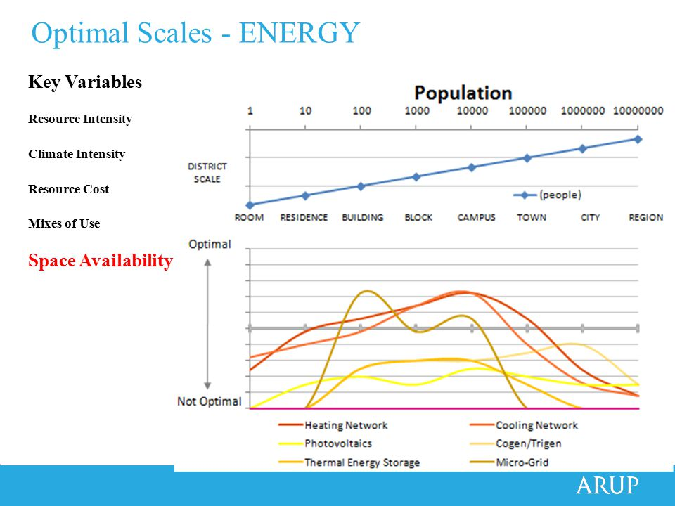 Optimal Scales - ENERGY Key Variables Resource Intensity Climate Intensity Resource Cost Mixes of Use Space Availability