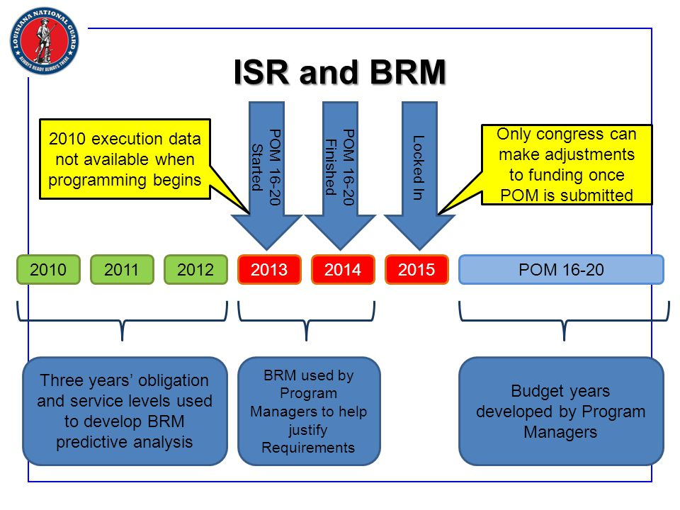 ISR and BRM 201020122011 201320142015POM 16-20 Three years' obligation and service levels used to develop BRM predictive analysis BRM used by Program