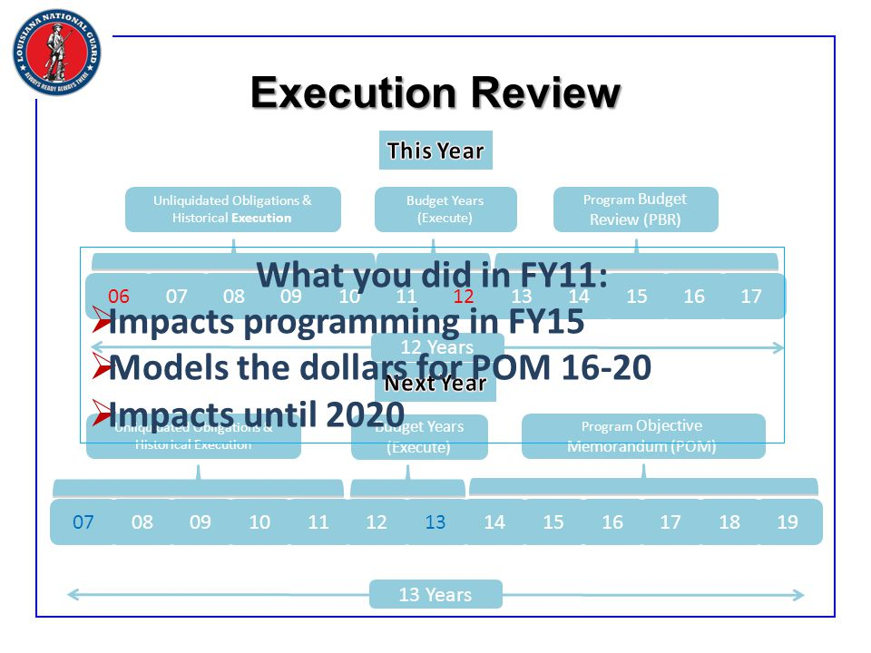 Execution Review 060708091011121314151617 12 Years Unliquidated Obligations & Historical Execution Budget Years (Execute) Program Budget Review (PBR) 07080910111213141516171819 13 Years Unliquidated Obligations & Historical Execution Budget Years (Execute) Program Objective Memorandum (POM) What you did in FY11:  Impacts programming in FY15  Models the dollars for POM 16-20  Impacts until 2020