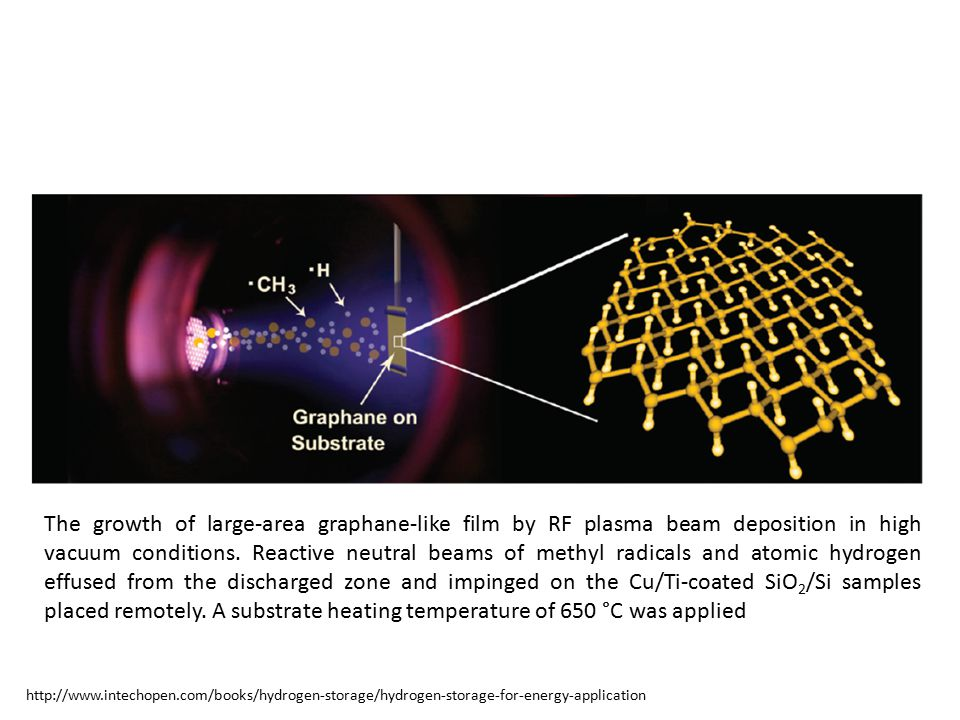 The growth of large-area graphane-like film by RF plasma beam deposition in high vacuum conditions. Reactive neutral beams of methyl radicals and atom