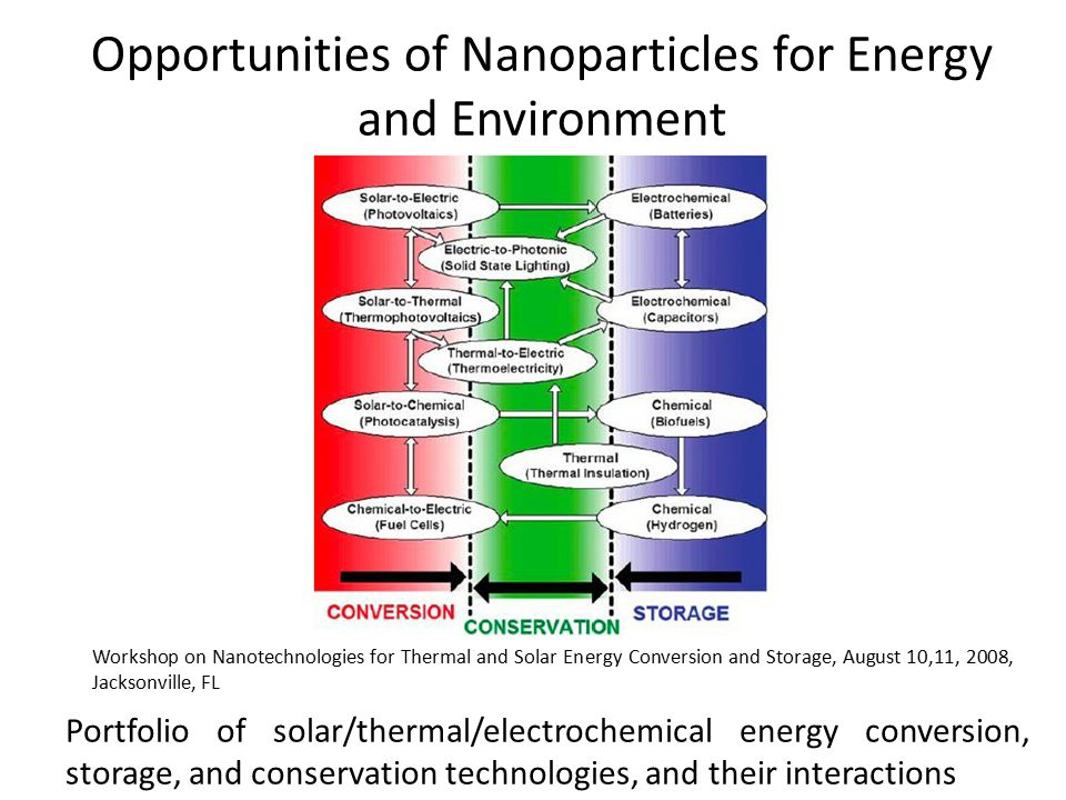 Portfolio of solar/thermal/electrochemical energy conversion, storage, and conservation technologies, and their interactions Workshop on Nanotechnolog