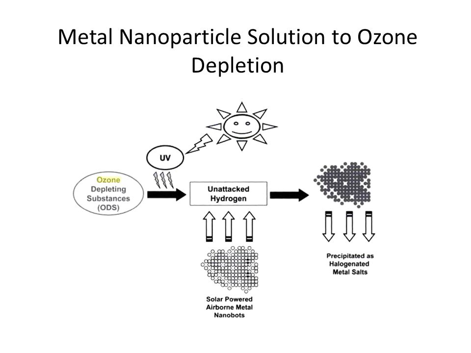 Metal Nanoparticle Solution to Ozone Depletion