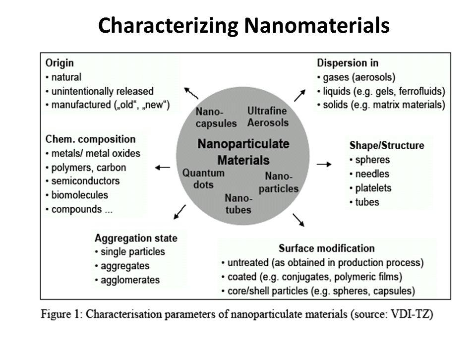 Characterizing Nanomaterials