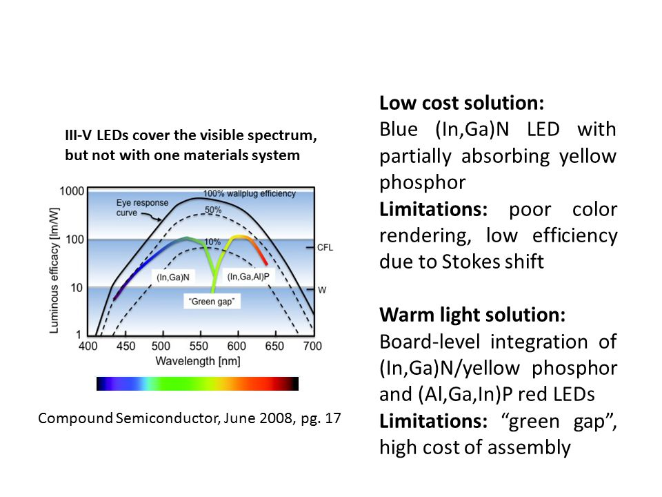 Generate electricity directly from sunlight 2 Main types: – Single-crystal silicon (traditional) Widespread Expensive to manufacture – Dye-sensitized ( nano ) Newer, less proven Inexpensive to manufacture Flexible Photovoltaic Solar Cells Silicon-based solar cell Dye-sensitized solar cell