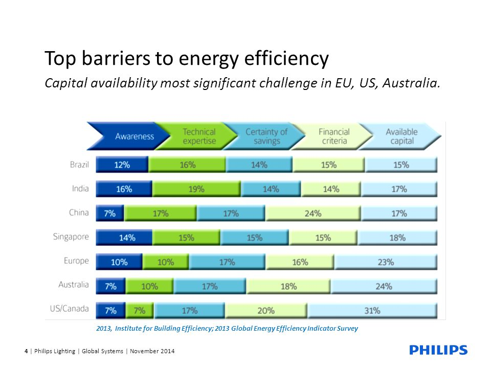 4 | Philips Lighting | Global Systems | November 2014 Top barriers to energy efficiency Capital availability most significant challenge in EU, US, Australia.
