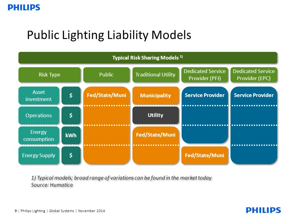 9 | Philips Lighting | Global Systems | November 2014 Public Lighting Liability Models Typical Risk Sharing Models 1) Energy consumption Energy Supply kWh $ $ Asset investment Operations $ $ $ $ Risk Type Fed/State/Muni Municipality 1) Typical models; broad range of variations can be found in the market today Source: Humatica 1) Typical models; broad range of variations can be found in the market today Source: Humatica Utility Fed/State/Muni Public Traditional Utility Dedicated Service Provider (PFI) Dedicated Service Provider (EPC) Fed/State/Muni Service Provider