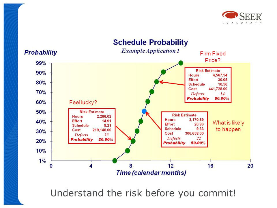 18 What is likely to happen Feel lucky? Firm Fixed Price? Understand the risk before you commit!