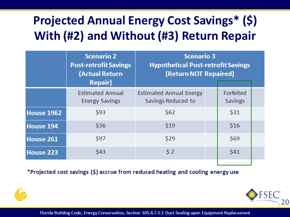 Florida Building Code, Energy Conservation, Section 101.4.7.1.1 Duct Sealing upon Equipment Replacement Projected Annual Energy Cost Savings* ($) With (#2) and Without (#3) Return Repair 20 Scenario 2 Post-retrofit Savings (Actual Return Repair) Scenario 3 Hypothetical Post-retrofit Savings (Return NOT Repaired) Estimated Annual Energy Savings Estimated Annual Energy Savings Reduced to Forfeited Savings House 1962 $93$62$31 House 194 $36$19$16 House 261 $97$29$69 House 223 $43$ 2$41 *Projected cost savings ($) accrue from reduced heating and cooling energy use