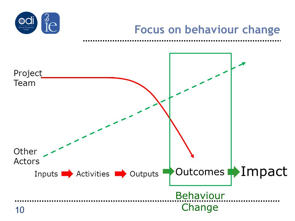 10 Focus on behaviour change InputsActivitiesOutputs Other Actors Project Team OutcomeImpact Outcomes Impact Outcomes Impact Behaviour Change 10
