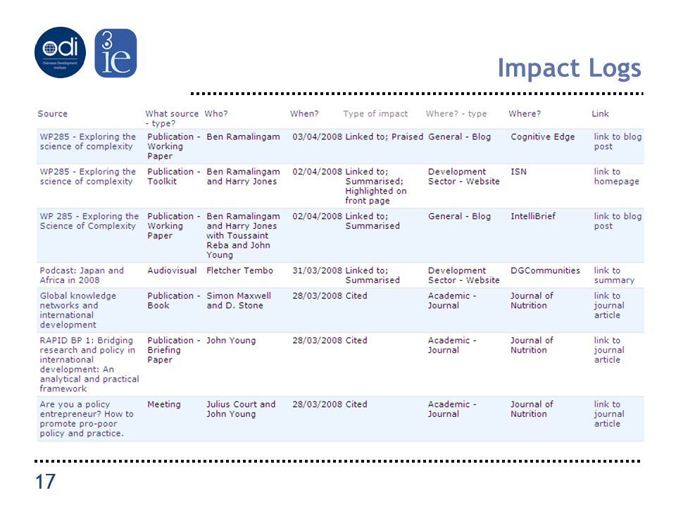 17 Impact Logs 17