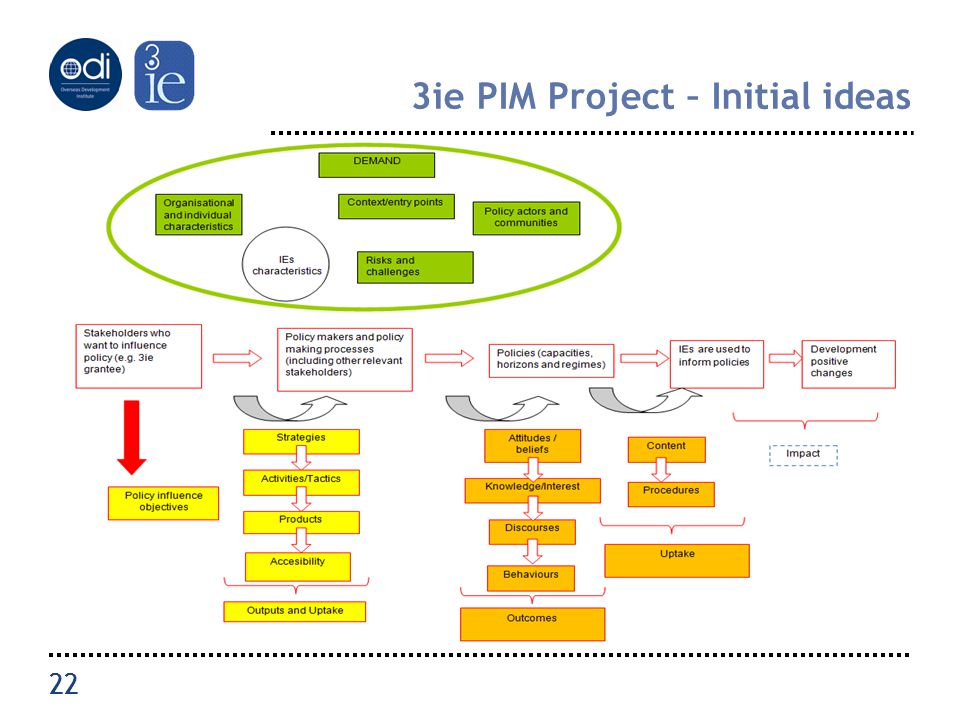 22 3ie PIM Project – Initial ideas 22