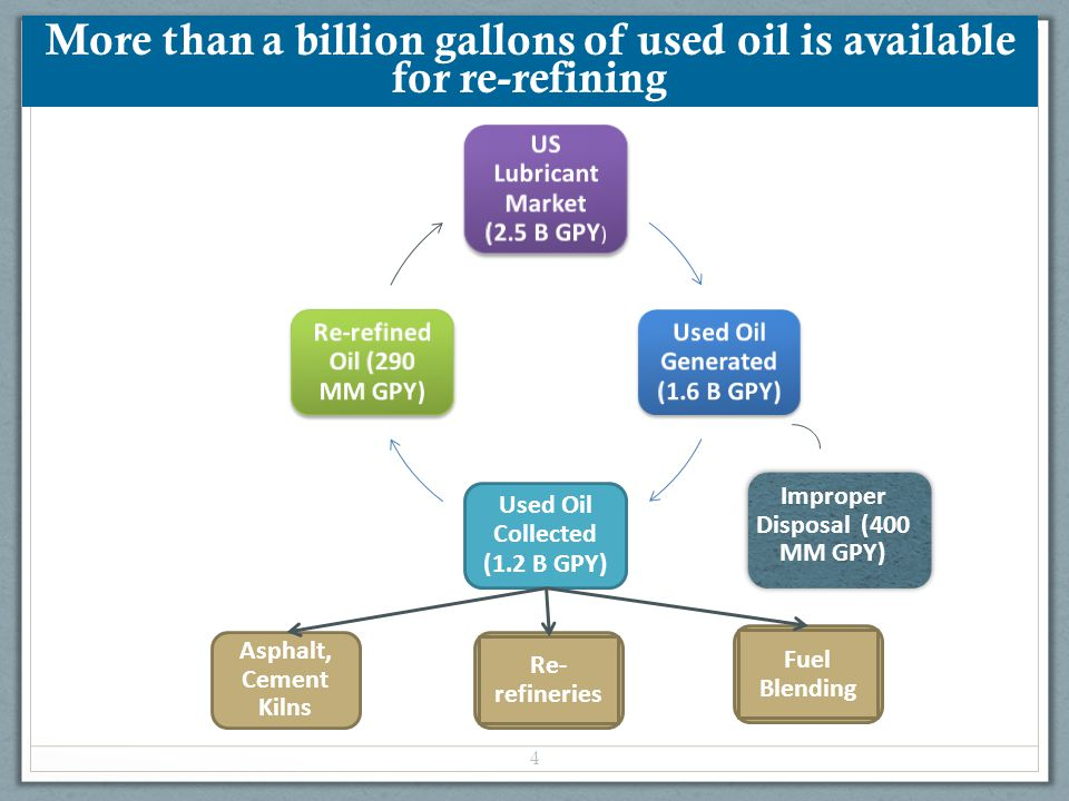 US market is in the early stages of development 5 USA 1.2 billion gallons collected 290 million re-refined 8 Plants operating 3 Plants announced Europe 620 million gallons collected 500 million re-refined 28 Plants operating No new plants announced 1200 MM GPY620 MM GPY Used oil volume – Million Gallons/year