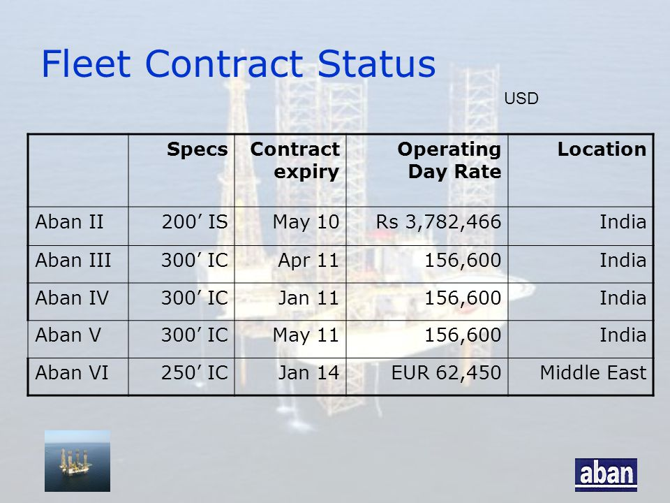 Fleet Contract Status SpecsContract expiry Operating Day Rate Location Aban II200' ISMay 10Rs 3,782,466India Aban III300' ICApr 11156,600India Aban IV