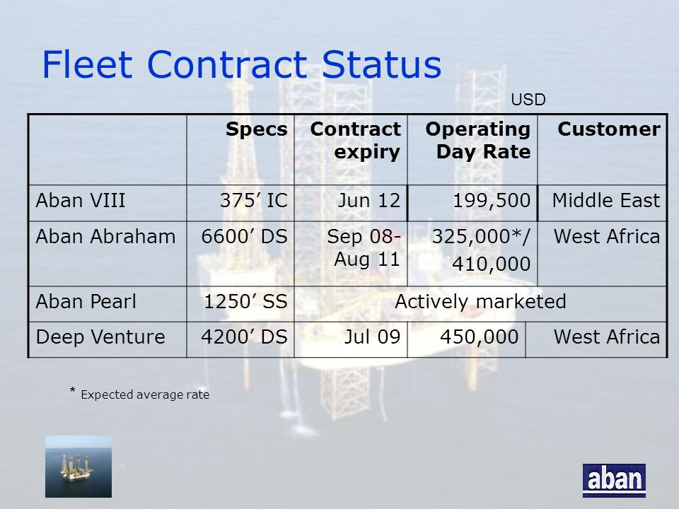 Fleet Contract Status SpecsContract expiry Operating Day Rate Customer Aban VIII375' ICJun 12199,500Middle East Aban Abraham6600' DSSep 08- Aug 11 325,000*/ 410,000 West Africa Aban Pearl1250' SSActively marketed Deep Venture4200' DSJul 09450,000West Africa USD * Expected average rate