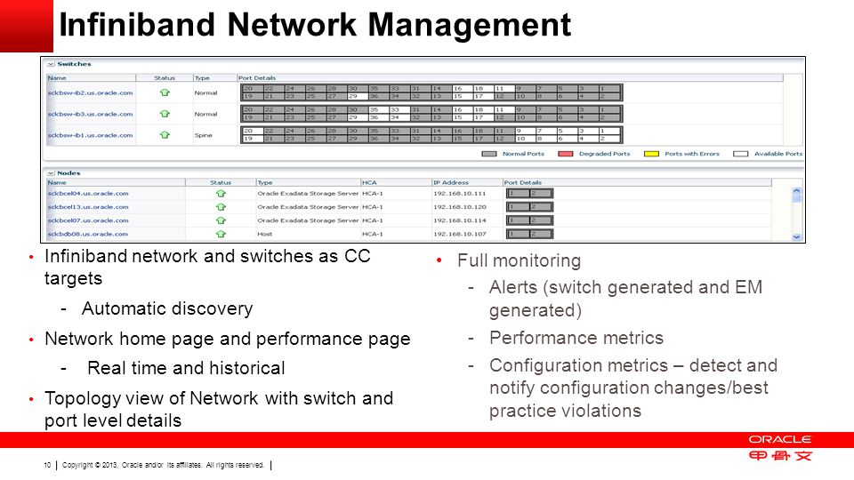 Copyright © 2013, Oracle and/or its affiliates. All rights reserved. 10 Infiniband Network Management Infiniband network and switches as CC targets -A