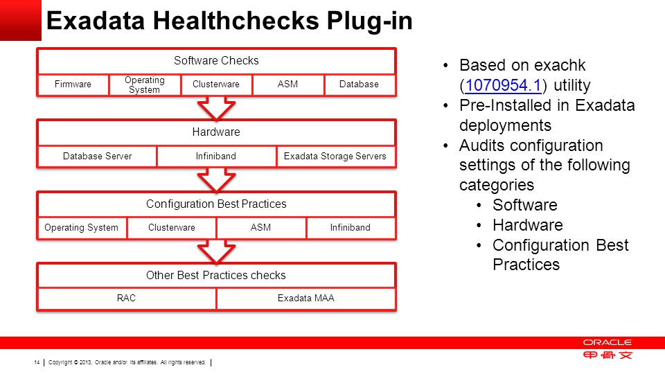 Copyright © 2013, Oracle and/or its affiliates. All rights reserved. 14 Exadata Healthchecks Plug-in Other Best Practices checks RACExadata MAA Config