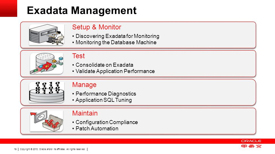 Copyright © 2013, Oracle and/or its affiliates. All rights reserved. 19 Exadata Management Setup & Monitor Discovering Exadata for Monitoring Monitori