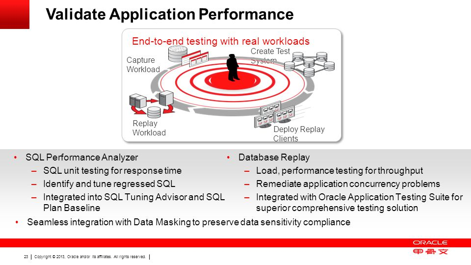 Copyright © 2013, Oracle and/or its affiliates. All rights reserved. 23 Validate Application Performance SQL Performance Analyzer –SQL unit testing fo