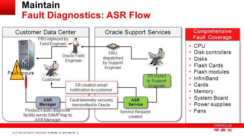 Copyright © 2013, Oracle and/or its affiliates. All rights reserved. 34 Maintain Fault Diagnostics: ASR Flow ! Fault occurs Product's auto-diagnosis f