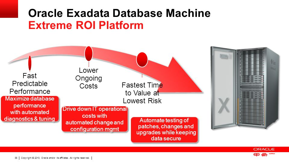 Copyright © 2013, Oracle and/or its affiliates. All rights reserved. 38 Oracle Exadata Database Machine Extreme ROI Platform Fast Predictable Performa