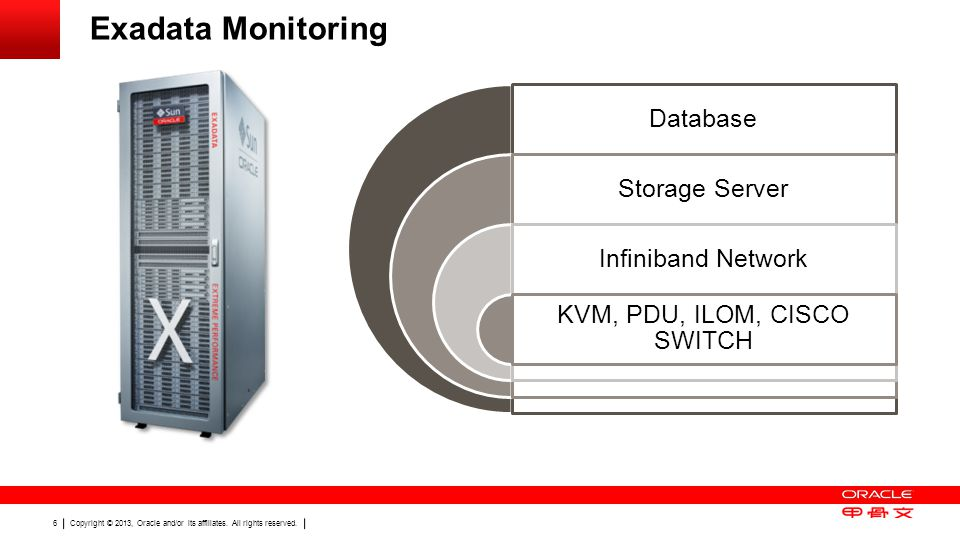 Copyright © 2013, Oracle and/or its affiliates. All rights reserved. 6 Exadata Monitoring Database Storage Server Infiniband Network KVM, PDU, ILOM, C