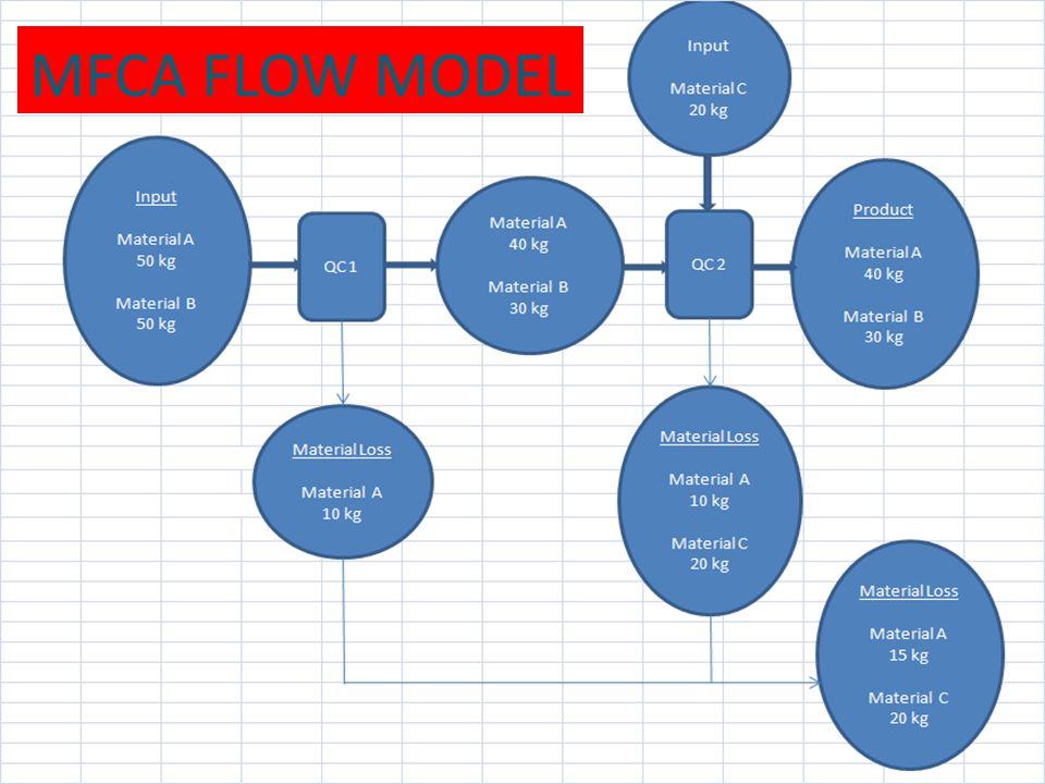 MFCA FLOW MODEL