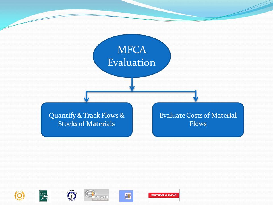 MFCA Evaluation Quantify & Track Flows & Stocks of Materials Evaluate Costs of Material Flows