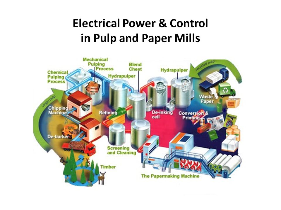 Electrical Power & Control in Pulp and Paper Mills