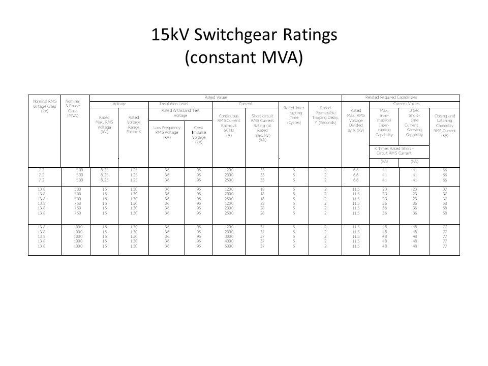 15kV Switchgear Ratings (constant MVA)