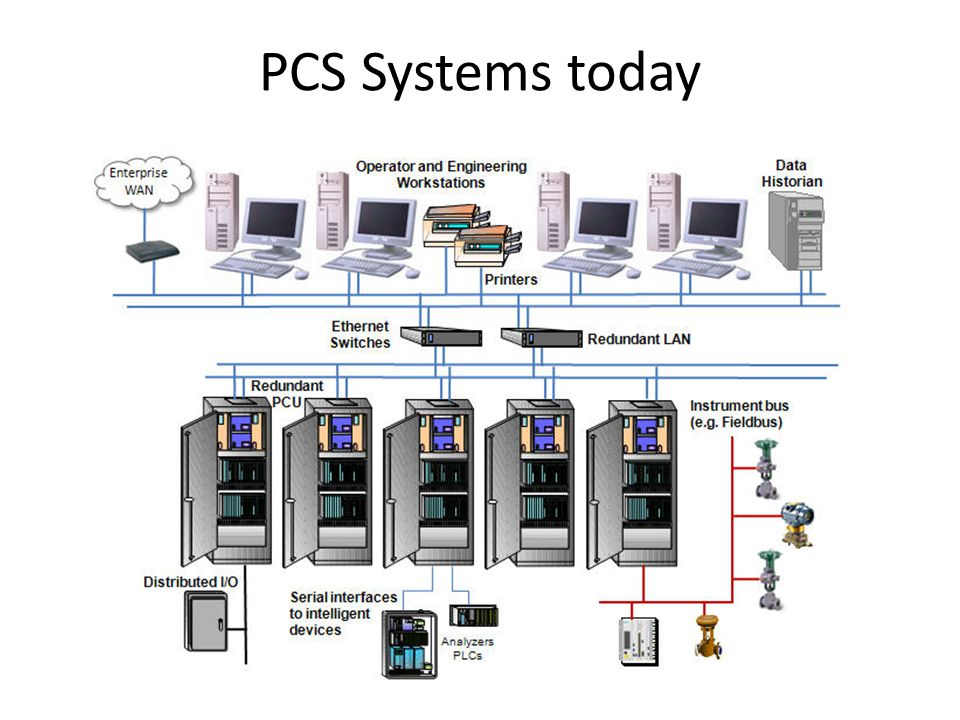 PCS Systems today