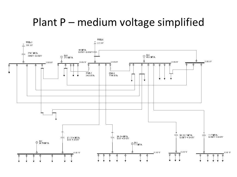 Plant P – medium voltage simplified