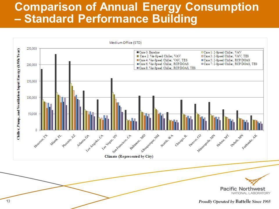 Comparison of Annual Energy Consumption – Standard Performance Building 13