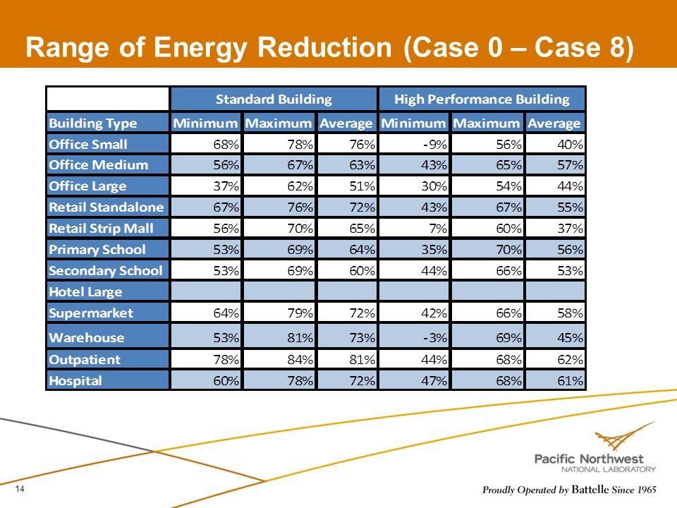 Range of Energy Reduction (Case 0 – Case 8) 14