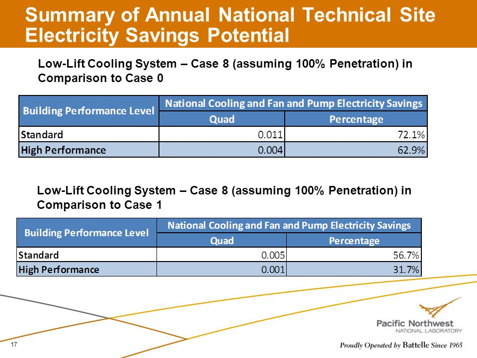 Summary of Annual National Technical Site Electricity Savings Potential 17 Low-Lift Cooling System – Case 8 (assuming 100% Penetration) in Comparison to Case 0 Low-Lift Cooling System – Case 8 (assuming 100% Penetration) in Comparison to Case 1