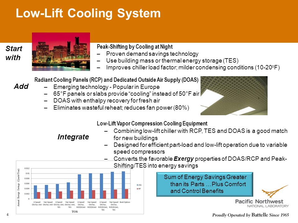Low-Lift Cooling System 4 Peak-Shifting by Cooling at Night –Proven demand savings technology –Use building mass or thermal energy storage (TES) –Improves chiller load factor; milder condensing conditions (10-20 o F) Radiant Cooling Panels (RCP) and Dedicated Outside Air Supply (DOAS) –Emerging technology - Popular in Europe –65°F panels or slabs provide cooling instead of 50°F air –DOAS with enthalpy recovery for fresh air –Eliminates wasteful reheat; reduces fan power (80%) Low-Lift Vapor Compression Cooling Equipment –Combining low-lift chiller with RCP, TES and DOAS is a good match for new buildings –Designed for efficient part-load and low-lift operation due to variable speed compressors –Converts the favorable Exergy properties of DOAS/RCP and Peak- Shifting/TES into energy savings Add Integrate Sum of Energy Savings Greater than its Parts …Plus Comfort and Control Benefits Start with