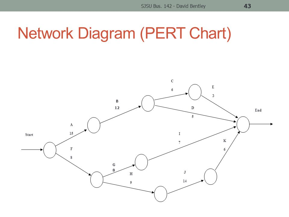 Network Diagram (PERT Chart) SJSU Bus.