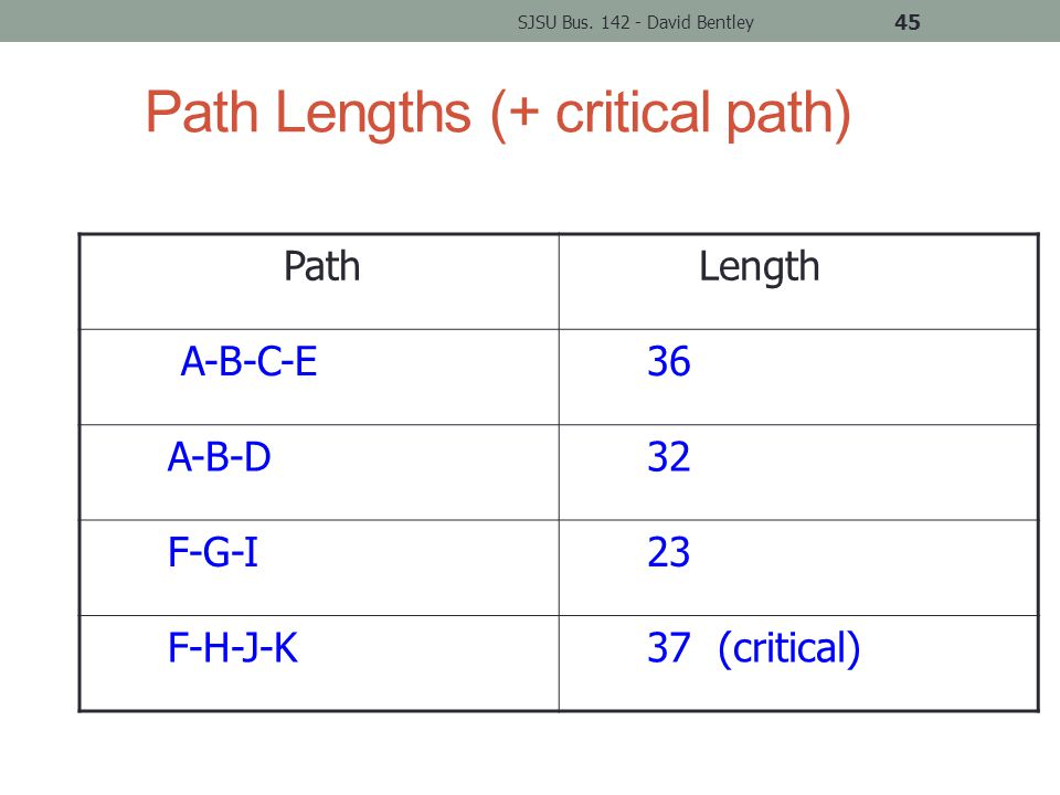 Path Lengths (+ critical path) Path Length A-B-C-E 36 A-B-D 32 F-G-I 23 F-H-J-K 37 (critical) SJSU Bus.
