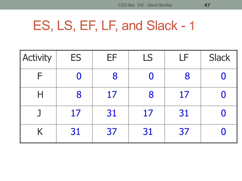 ES, LS, EF, LF, and Slack - 1 Activity ES EF LS LF Slack F 0 8 0 8 0 H 8 17 8 0 J 31 17 31 0 K 37 31 37 0 SJSU Bus.