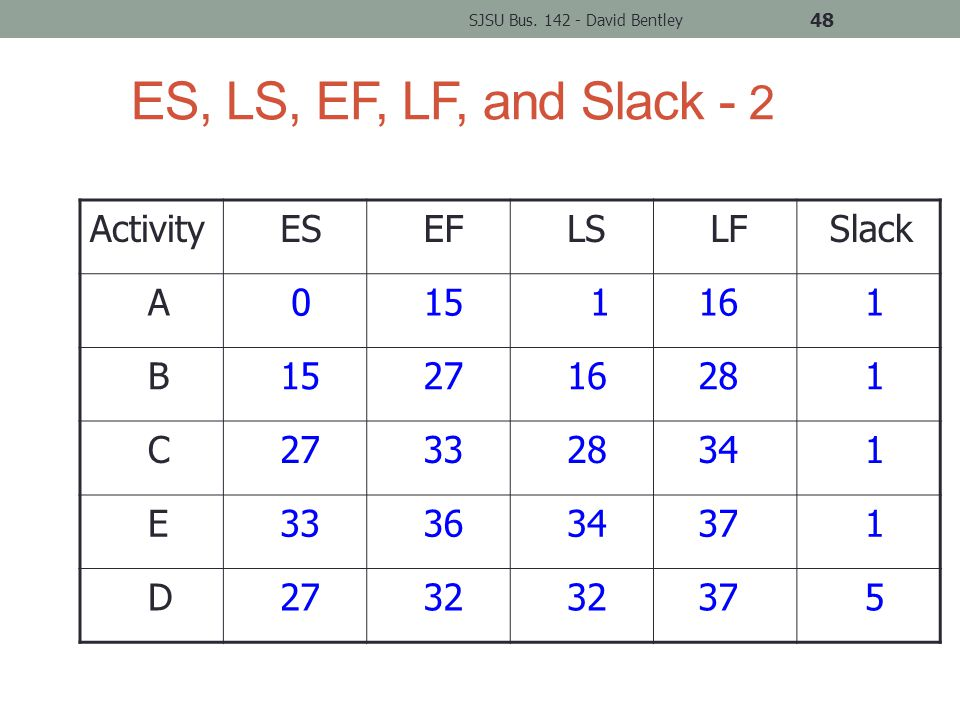 ES, LS, EF, LF, and Slack - 2 Activity ES EF LS LF Slack A 0 15 1 16 1 B 15 27 16 28 1 C 27 33 28 34 1 E 33 36 34 37 1 D 27 32 37 5 SJSU Bus.