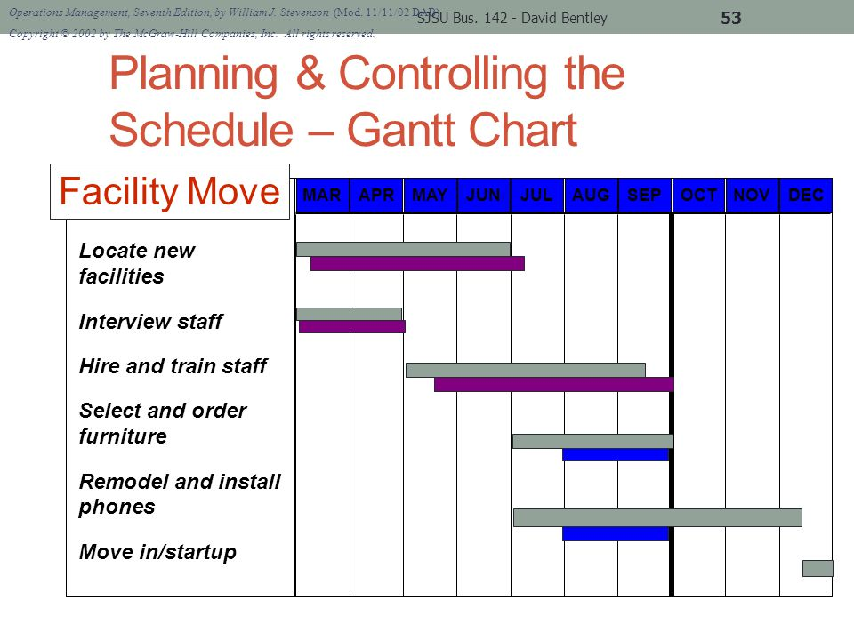 Planning & Controlling the Schedule – Gantt Chart SJSU Bus.