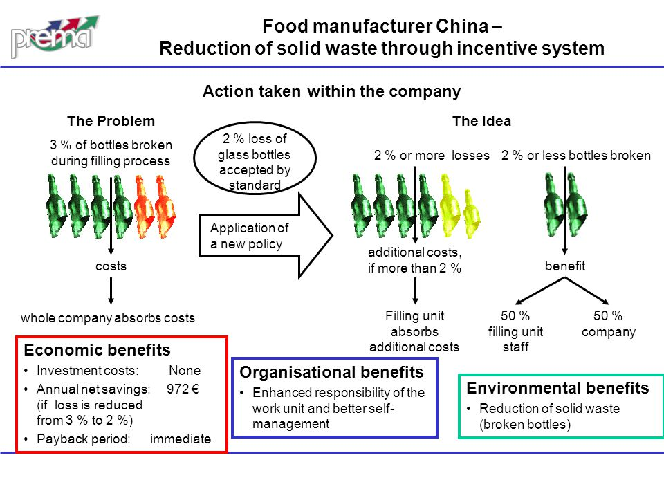 Food manufacturer China – Reduction of solid waste through incentive system Economic benefits Investment costs: None Annual net savings: 972 € (if los