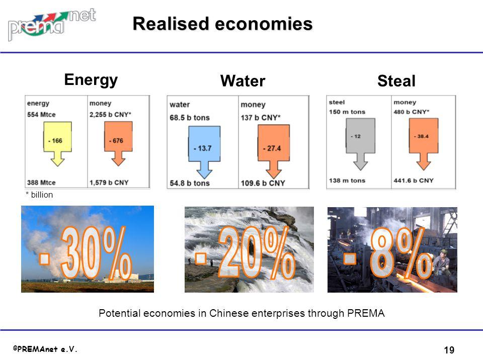 19 © PREMAnet e.V. Realised economies Potential economies in Chinese enterprises through PREMA Energy WaterSteal * billion
