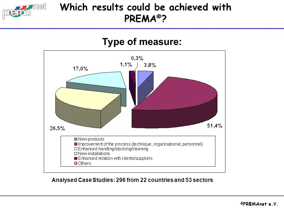 © PREMAnet e.V. Type of measure: Which results could be achieved with PREMA ® ? Analysed Case Studies: 296 from 22 countries and 53 sectors