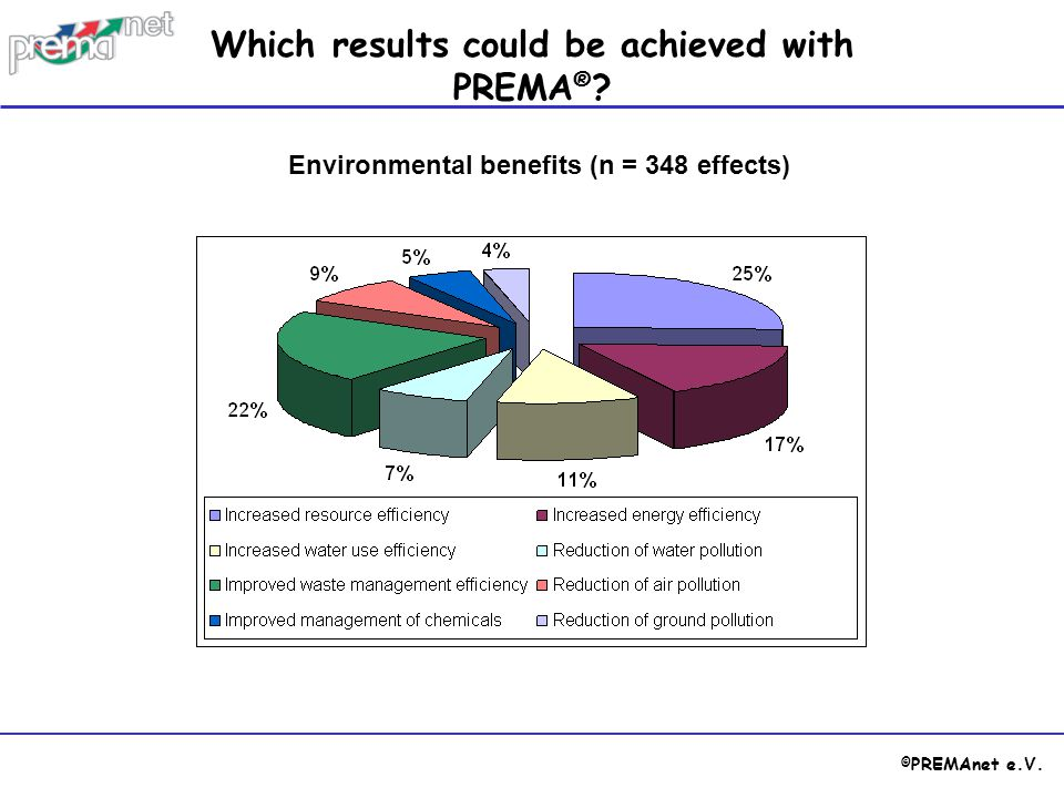 © PREMAnet e.V. Environmental benefits (n = 348 effects) Which results could be achieved with PREMA ® ?