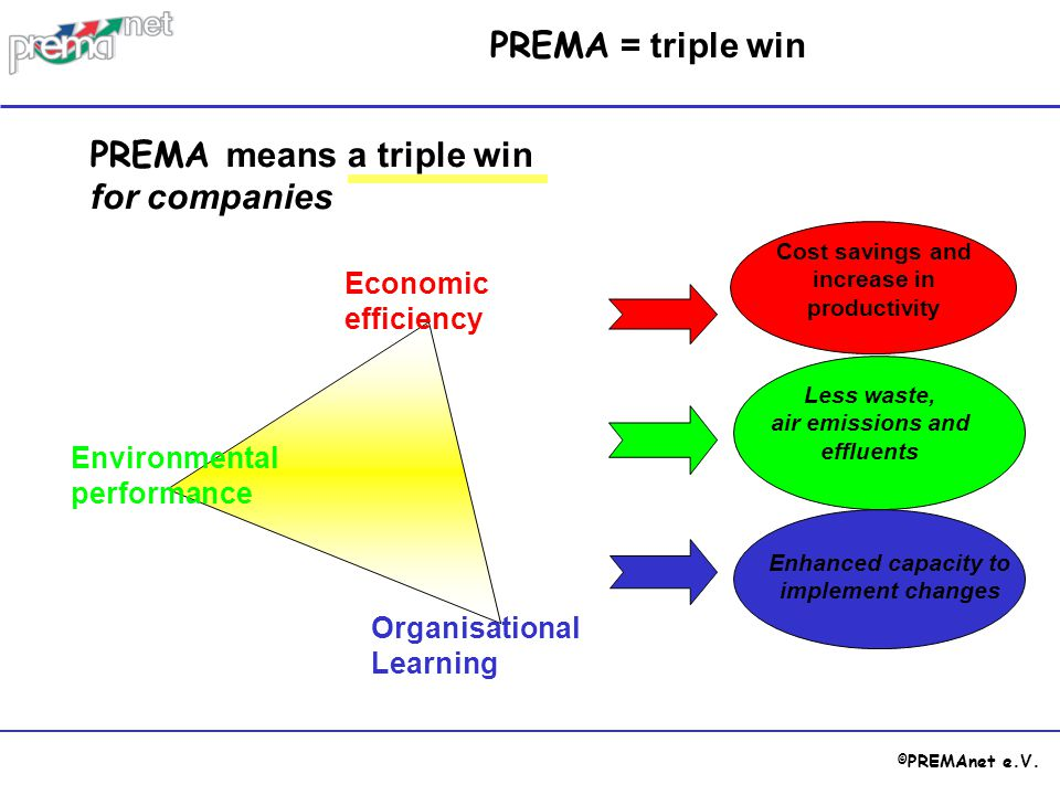 © PREMAnet e.V. Economic efficiency Organisational Learning Environmental performance Cost savings and increase in productivity Less waste, air emissi