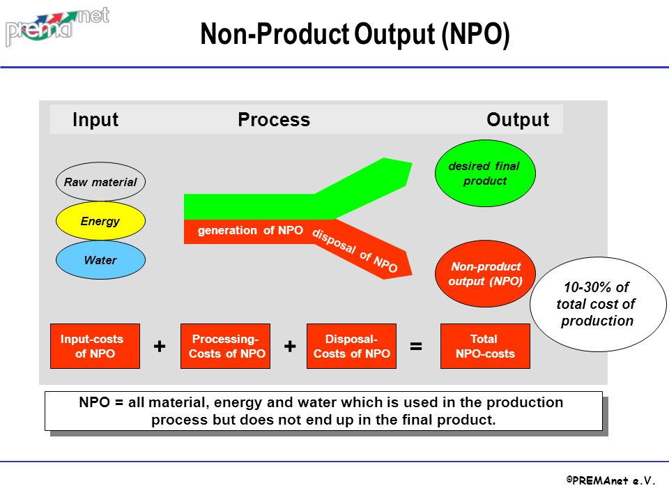 © PREMAnet e.V. generation of NPO disposal of NPO Raw material Energy Water InputProcess Output desired final product Non-product output (NPO) Total N