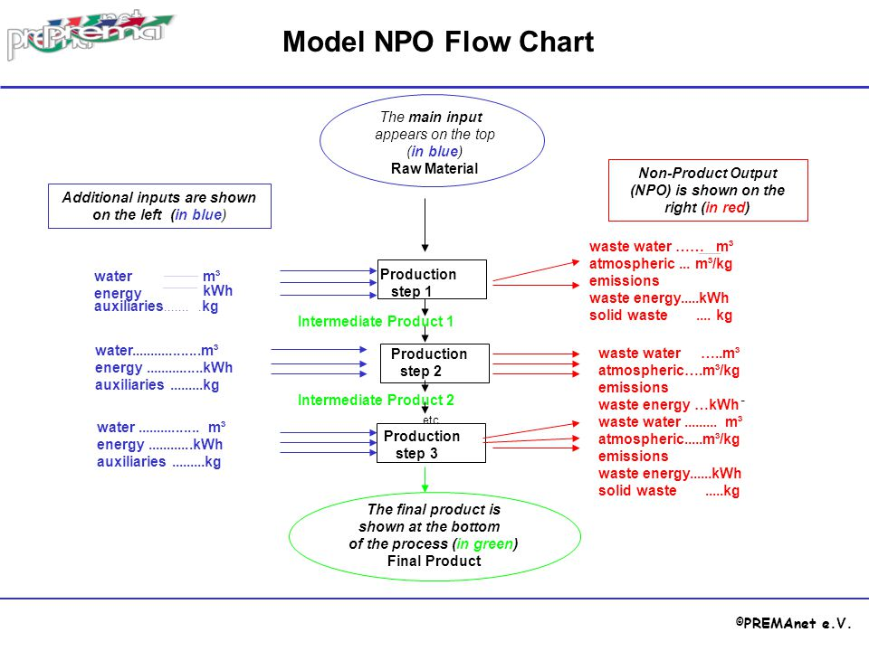 © PREMAnet e.V. Model NPO Flow Chart............ 3 Additional inputs are shown on the left (in blue) water energy................... m³ auxiliaries...