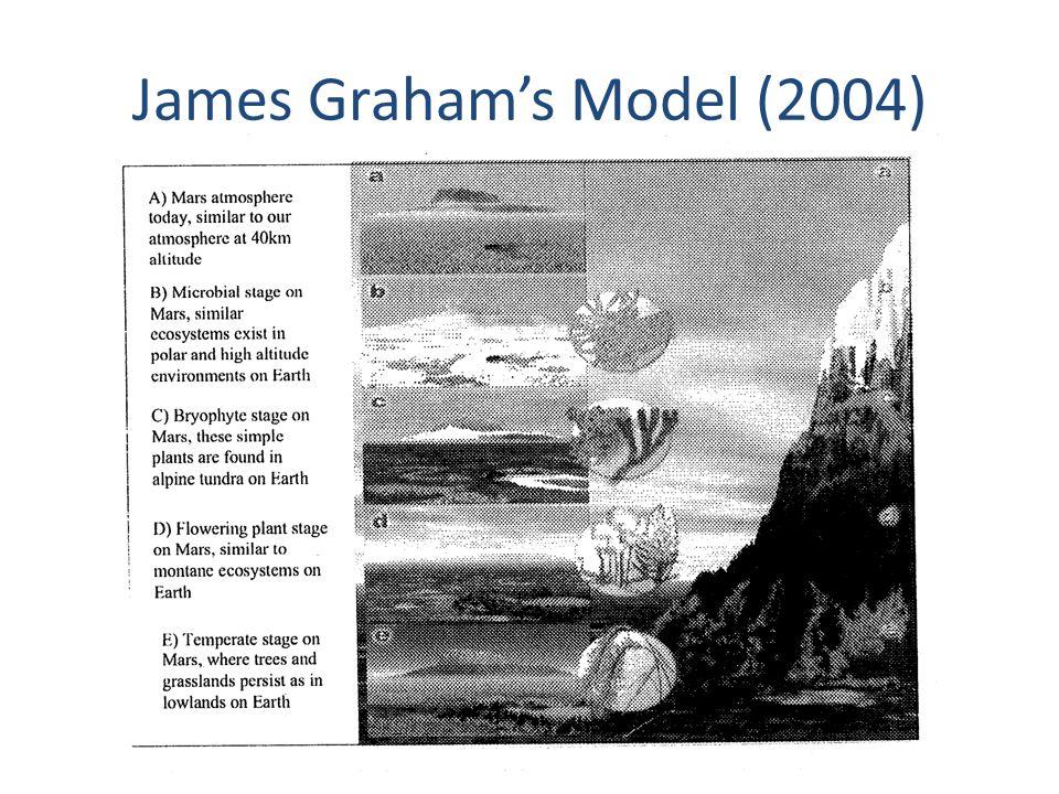 James Graham's Model (2004)
